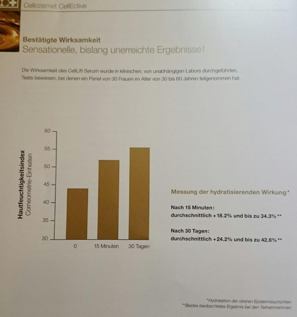 CellLift: Messung der hydratisierenden Wirkung nach 15min und 30Tagen