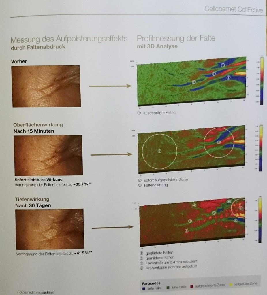 Messung des aufpolsterungseffekts, 3D-Profilmessung der Falten