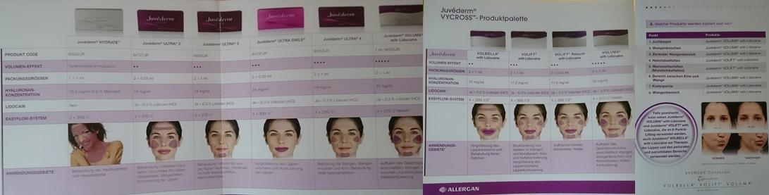 Nach Regionen empfohlene Juvederm-Produkte