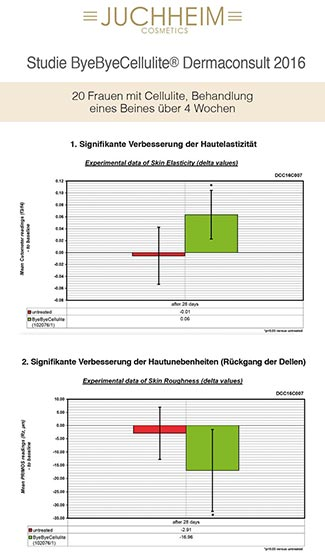 Studie Dr. Juchheim ByeByeCellulite Dermaconsult 2016
